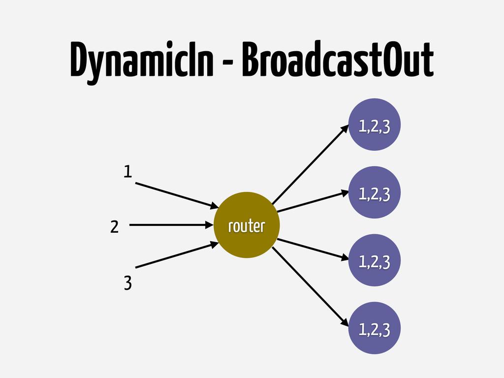 DynamicIn - BroadcastOut router 1,2,3 1,2,3 1,2...