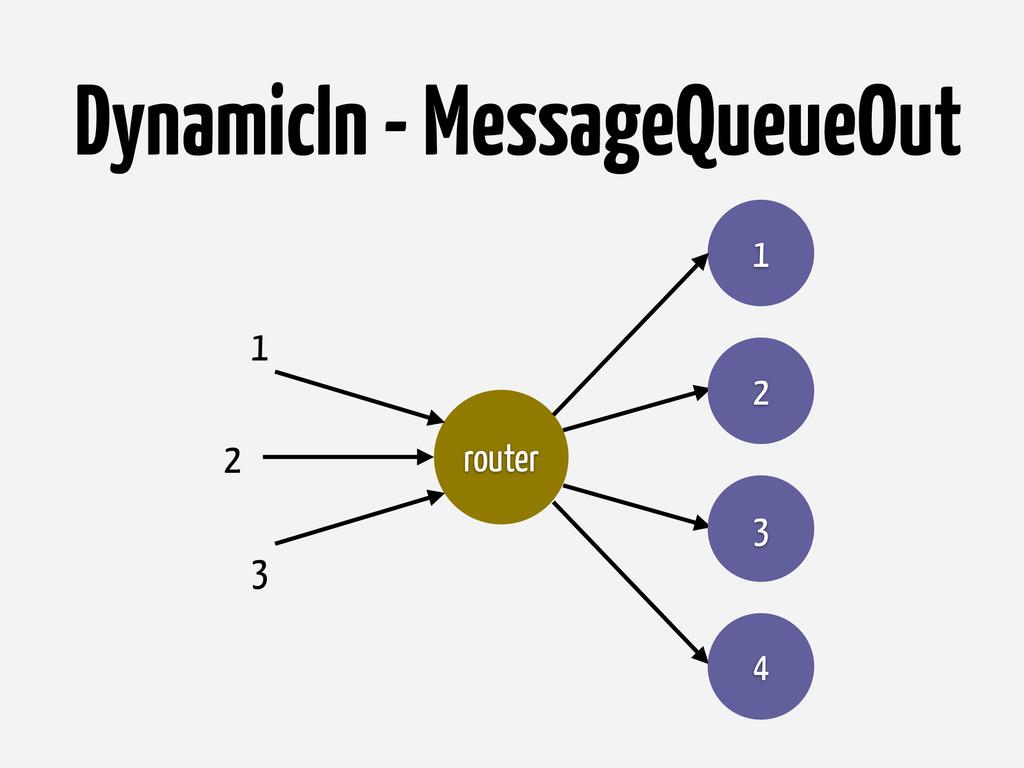 DynamicIn - MessageQueueOut router 1 2 3 4 2 1 3