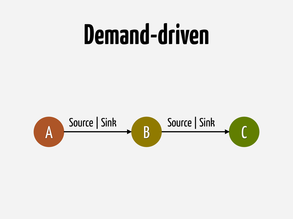 Demand-driven B C A Source | Sink Source | Sink