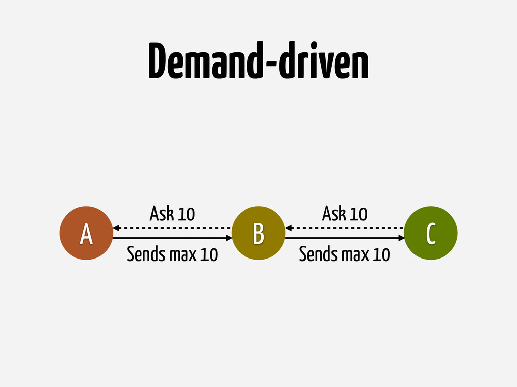 Demand-driven B C A Ask 10 Ask 10 Sends max 10 ...