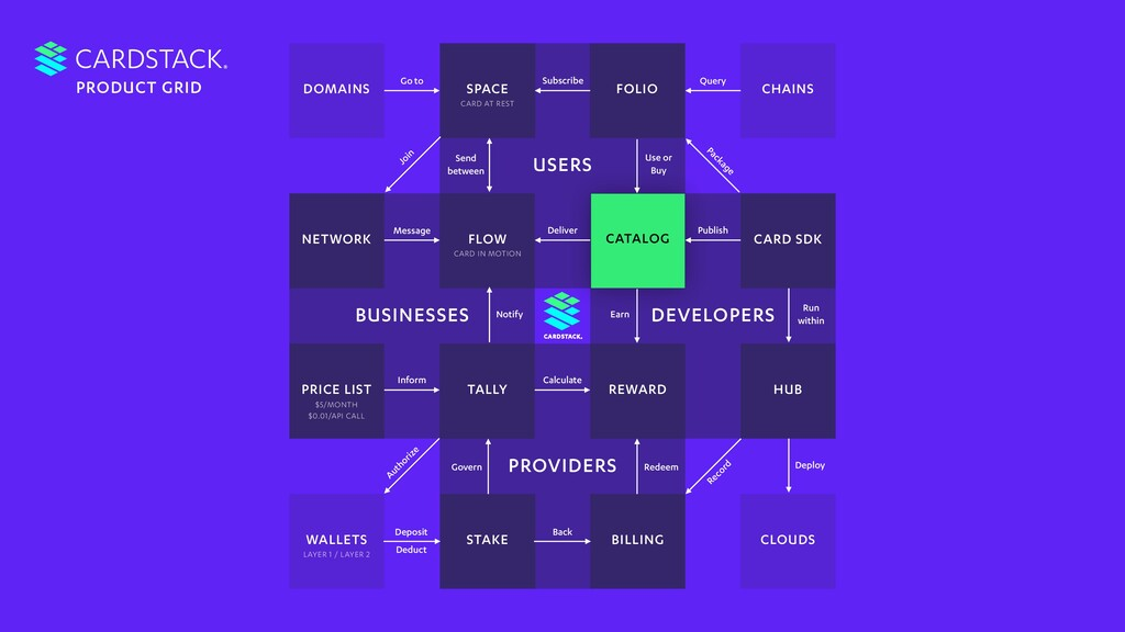 USERS DEVELOPERS PROVIDERS BUSINESSES FLOW CATA...