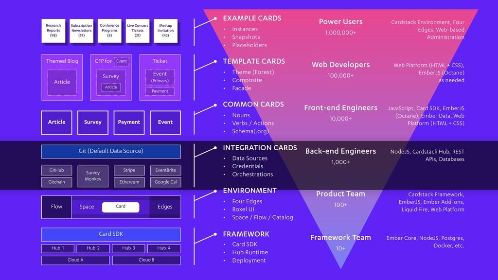 FRAMEWORK • Data Sources • Credentials • Orches...