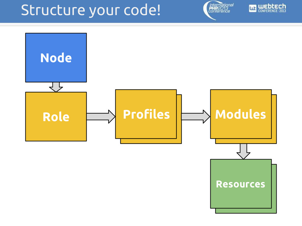 Structure your code! Node Profile Profiles Role...