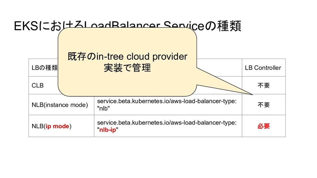 EKSにおけるLoadBalancer Serviceの種類 LBの種類とモード YAMLのア...
