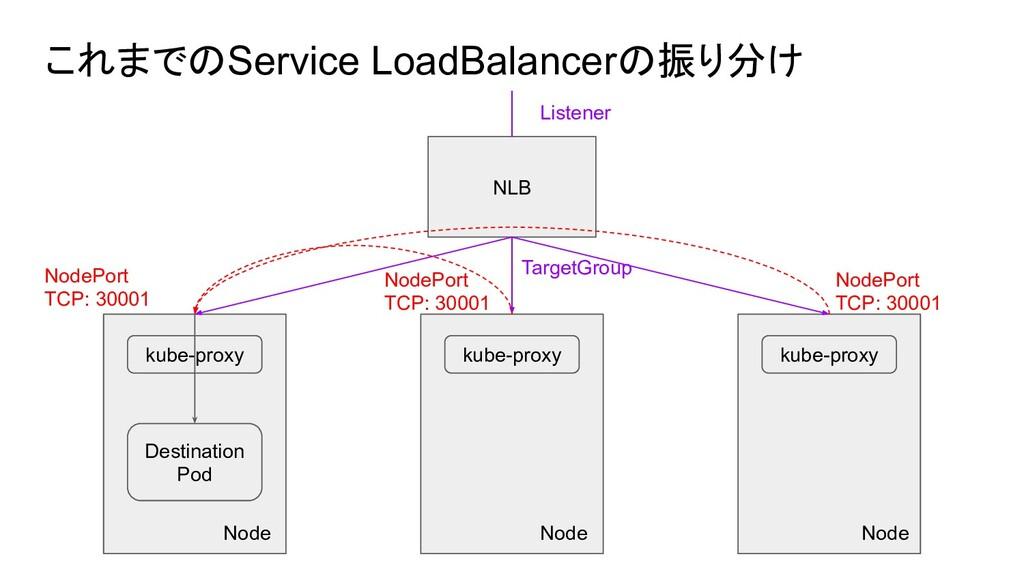 TargetGroup NodePort TCP: 30001 NodePort TCP: 3...