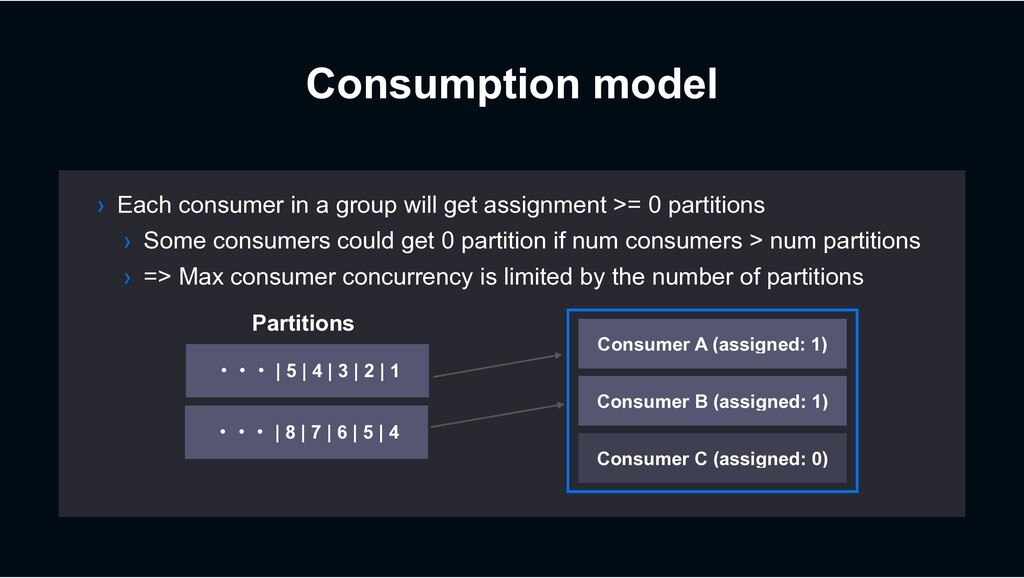 Consumption model › Each consumer in a group wi...