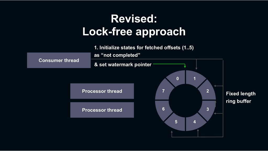 Revised: Lock-free approach Consumer thread Pro...