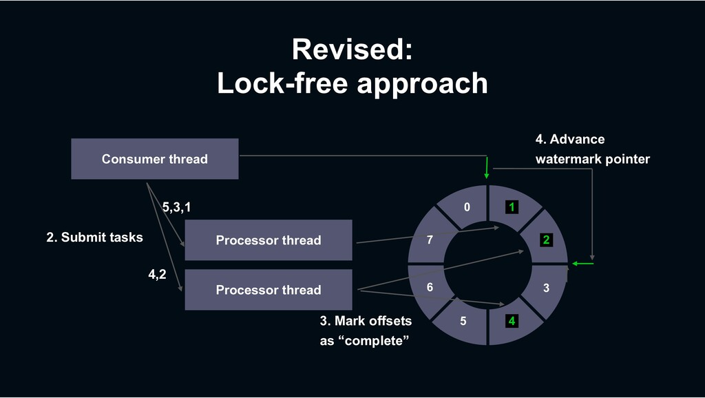 Revised: Lock-free approach Consumer thread 0 1...