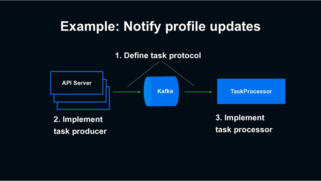 Example: Notify profile updates TaskProcessor W...