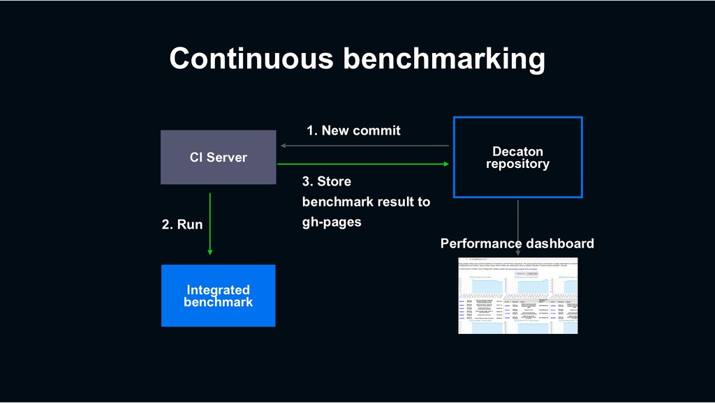 Continuous benchmarking Integrated benchmark CI...