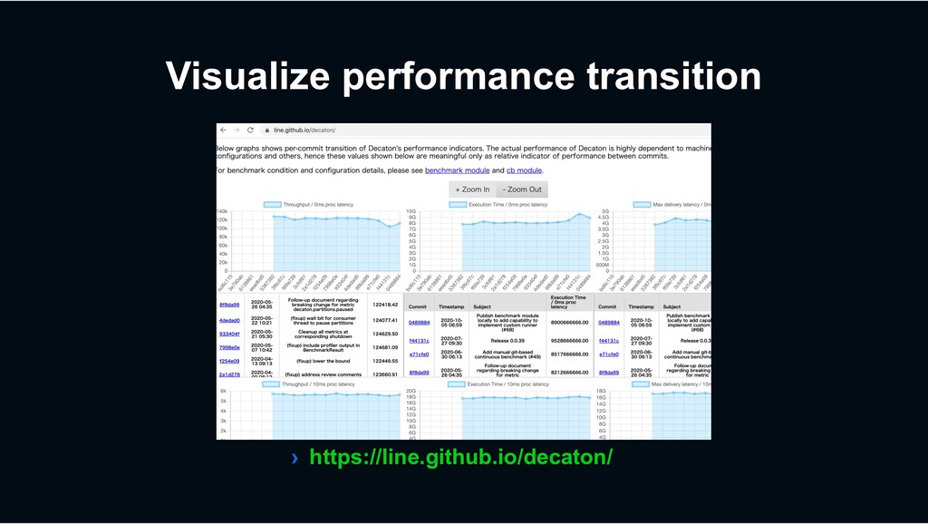 Visualize performance transition › https://line...