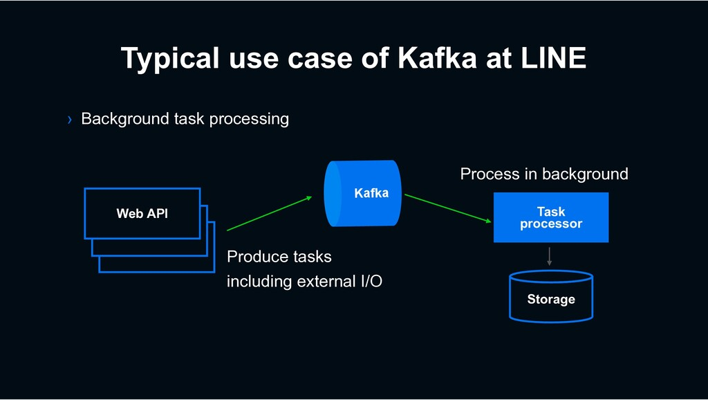 Typical use case of Kafka at LINE › Background ...