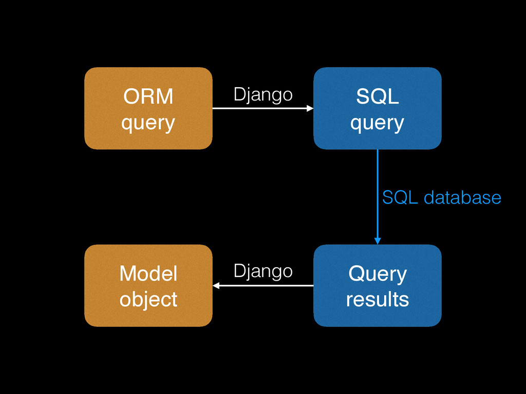 ORM query SQL query Query results Model object ...