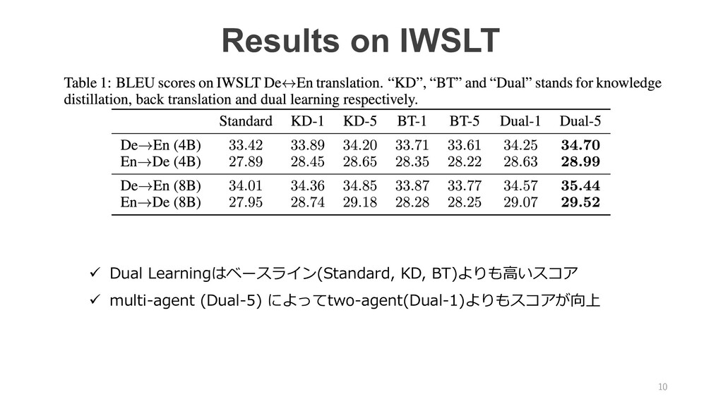 Results on IWSLT ü Dual Learningはベースライン(Standar...