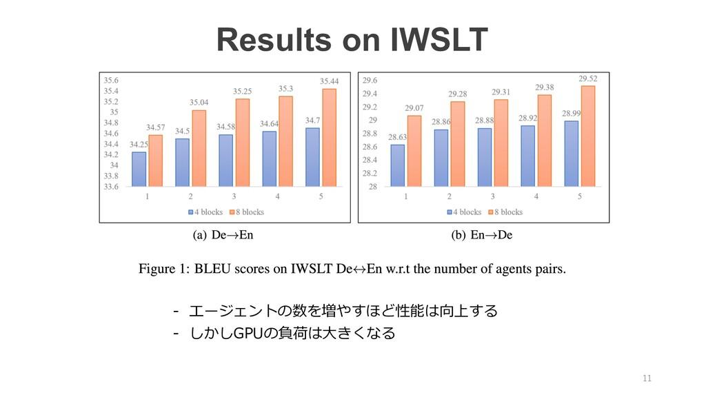 Results on IWSLT - エージェントの数を増やすほど性能は向上する - しかしG...