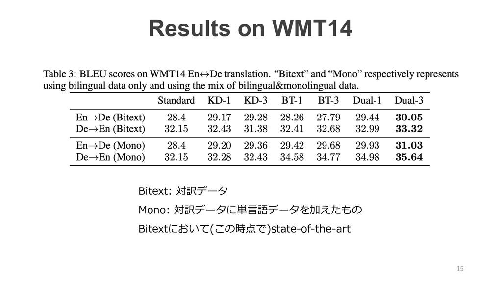 15 Results on WMT14 Bitext: 対訳データ Mono: 対訳データに単...