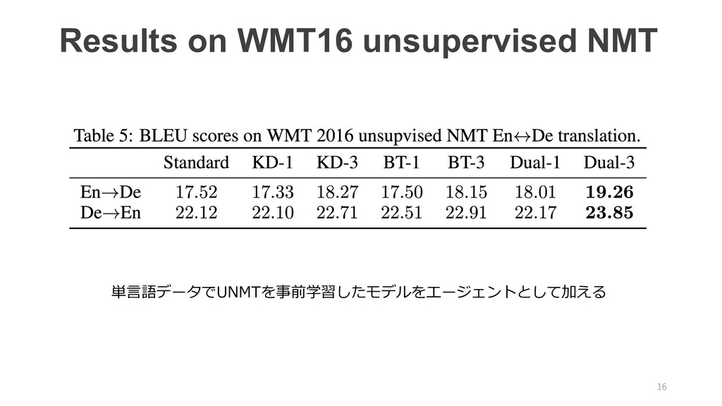 16 Results on WMT16 unsupervised NMT 単⾔語データでUNM...