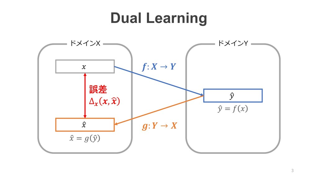 Dual Learning ドメインX ドメインY '   '  :  →  :  →  誤差...
