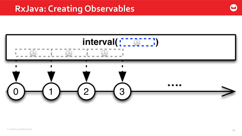 ©2016 Couchbase Inc. 19 RxJava: Creating Observ...