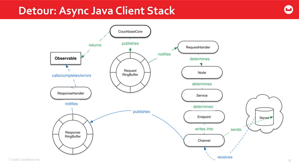©2016 Couchbase Inc. 8 Detour: Async Java Clien...