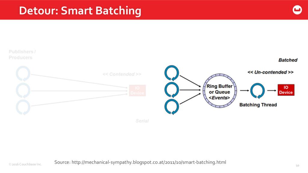 ©2016 Couchbase Inc. 10 Detour: Smart Batching ...