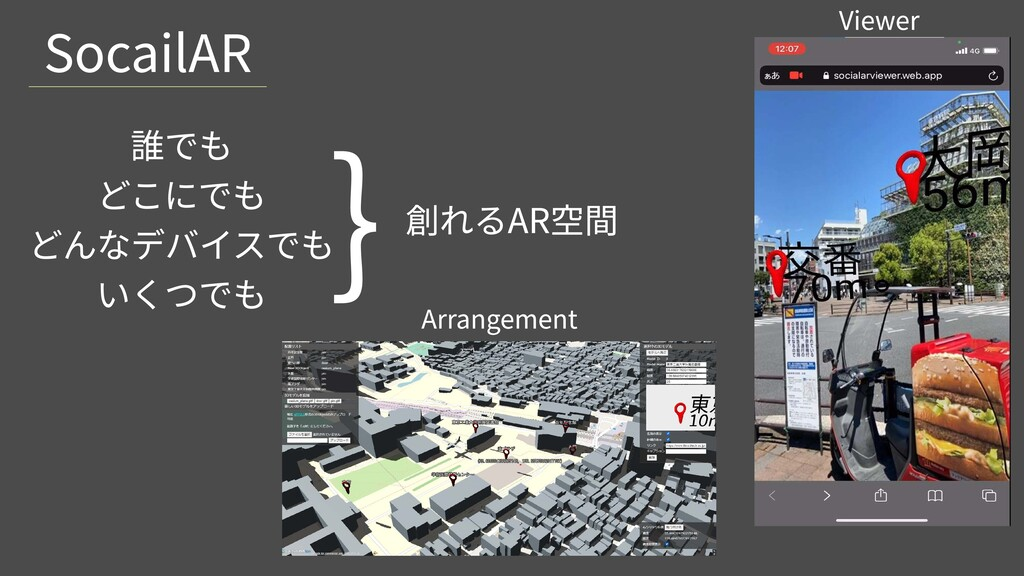SocailAR Viewer Arrangement 誰でも  どこにでも  どんなデバイス...