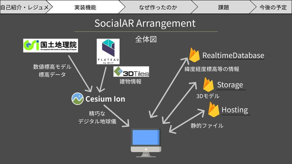 SocialAR Arrangement 全体図 Cesium Ion Storage Hos...