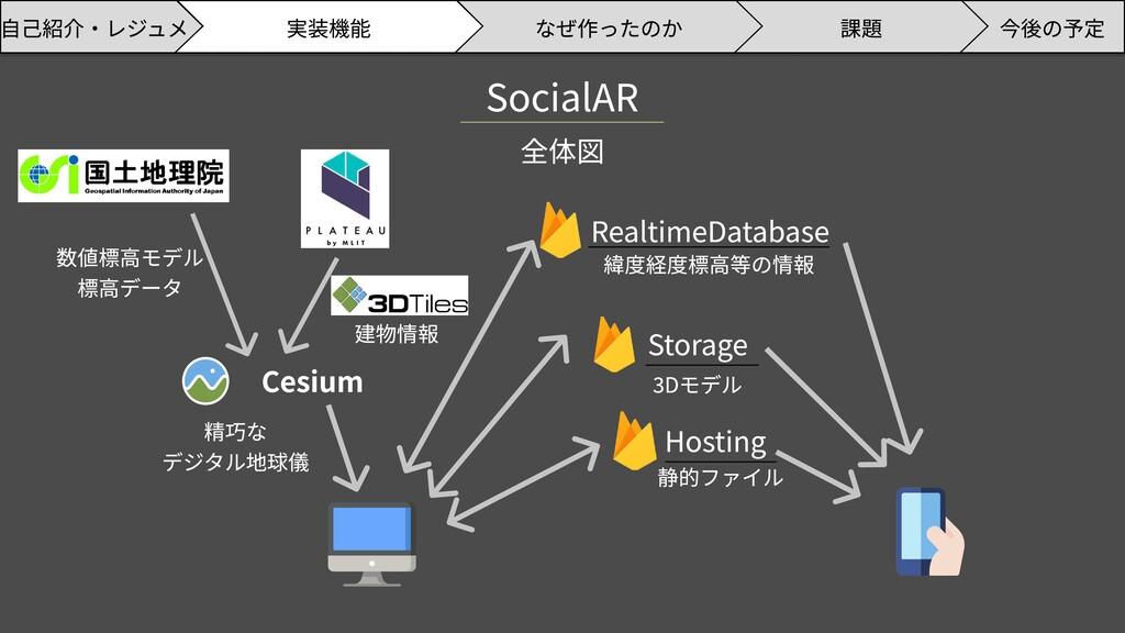 SocialAR 全体図 Cesium Storage Hosting RealtimeDat...