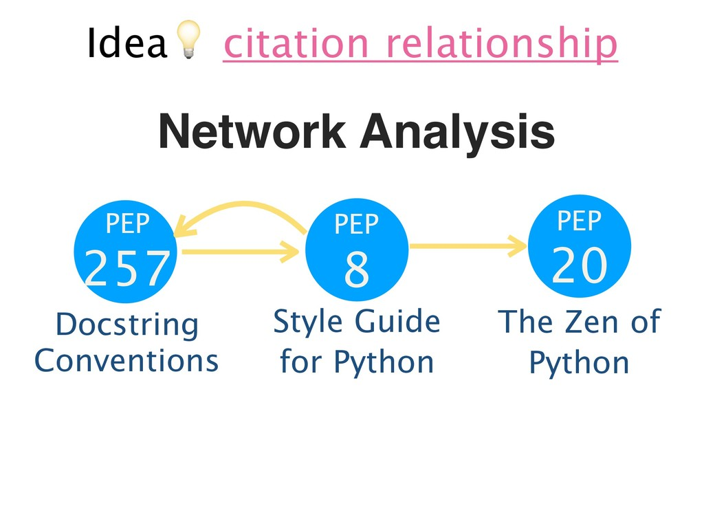 Idea& citation relationship Network Analysis PE...