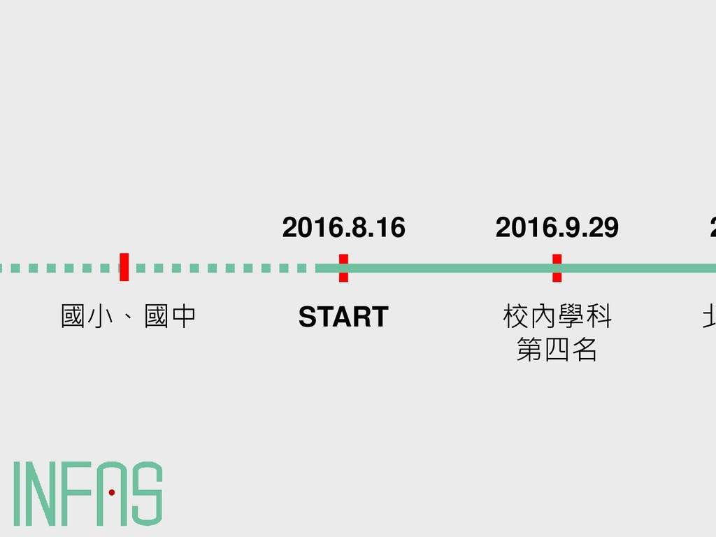 START 2016.8.16 國小、國中 校內學科 第四名 2016.9.29 北 2