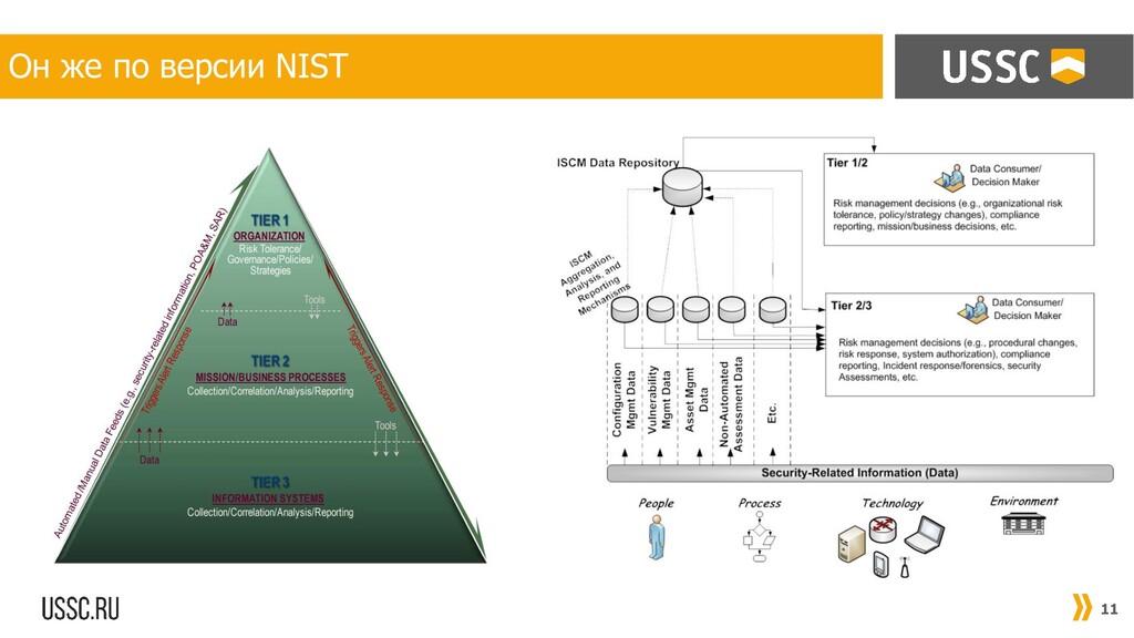 11 Он же по версии NIST