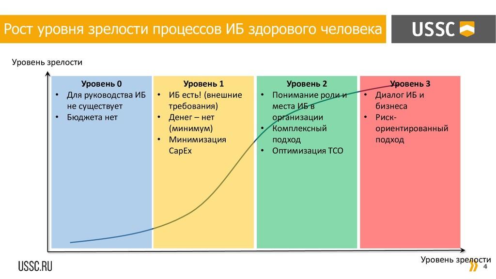 4 Рост уровня зрелости процессов ИБ здорового ч...
