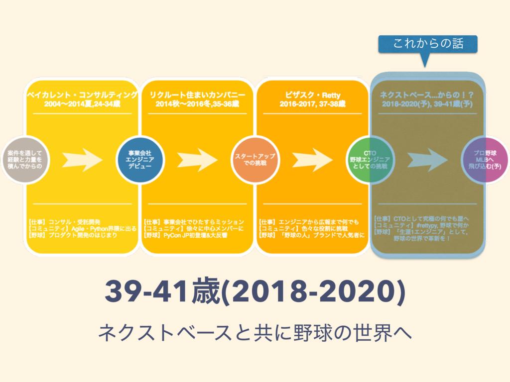 39-41ࡀ(2018-2020) ωΫετϕʔεͱڞʹٿͷੈք ͜Ε͔Βͷ