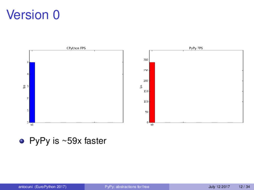 Version 0 PyPy is ~59x faster antocuni (EuroPyt...