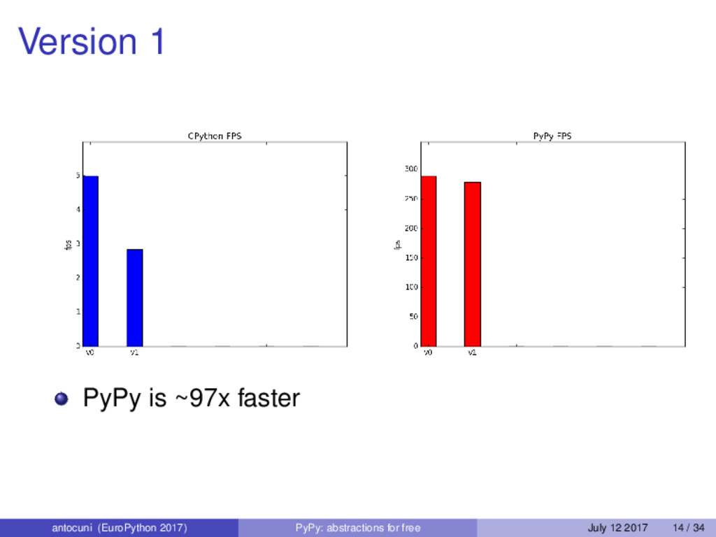 Version 1 PyPy is ~97x faster antocuni (EuroPyt...
