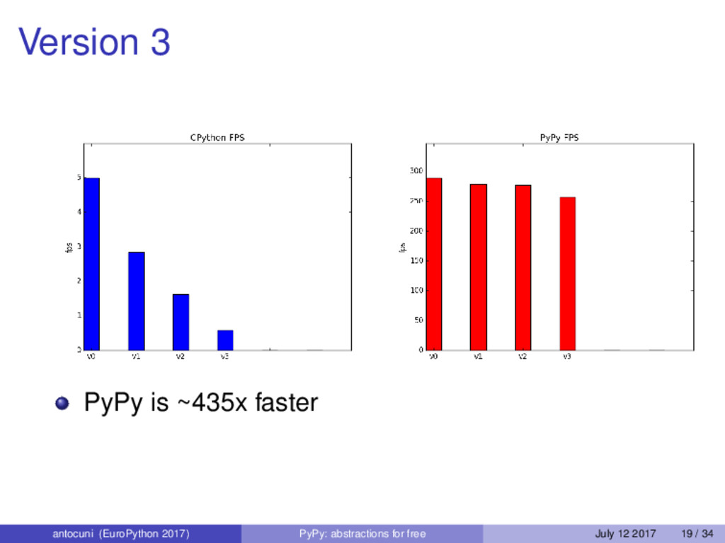 Version 3 PyPy is ~435x faster antocuni (EuroPy...