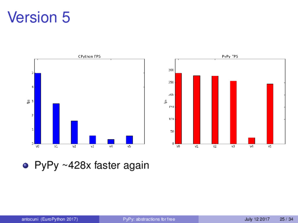 Version 5 PyPy ~428x faster again antocuni (Eur...