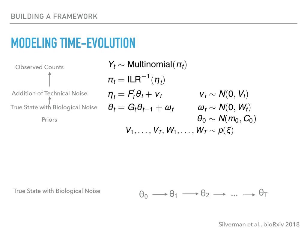 BUILDING A FRAMEWORK MODELING TIME-EVOLUTION θ0...