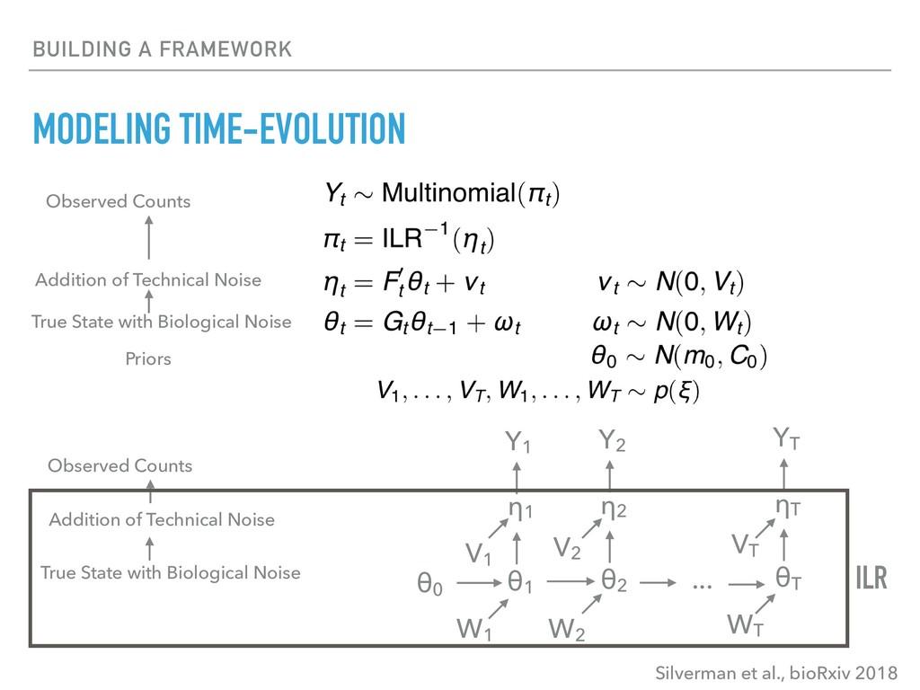 BUILDING A FRAMEWORK MODELING TIME-EVOLUTION Y1...