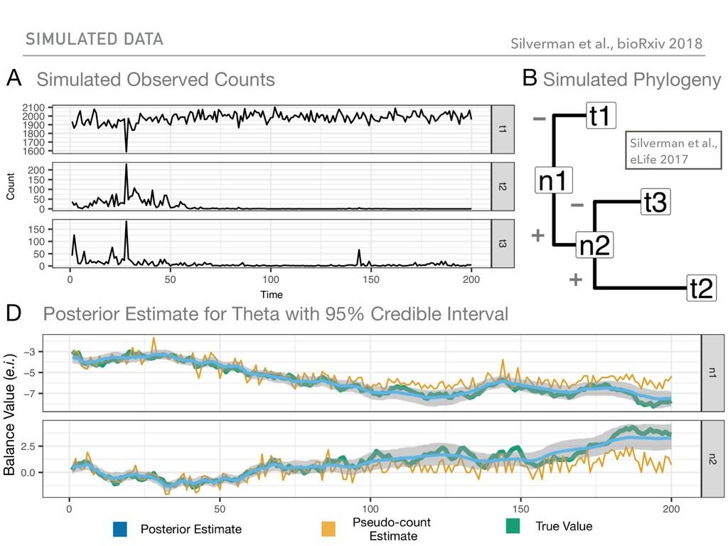 SIMULATED DATA Silverman et al., bioRxiv 2018 S...