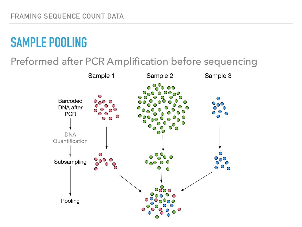 FRAMING SEQUENCE COUNT DATA SAMPLE POOLING Pref...