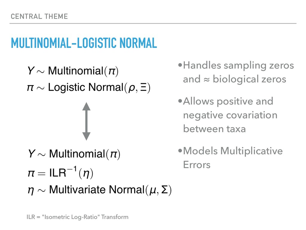 CENTRAL THEME MULTINOMIAL-LOGISTIC NORMAL •Hand...