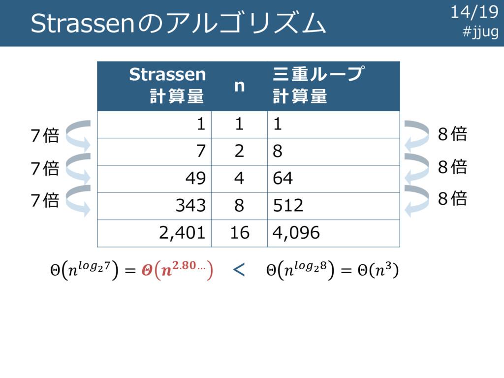 Strassenのアルゴリズム Strassen 計算量 n 三重ループ 計算量 1 1 1 ...