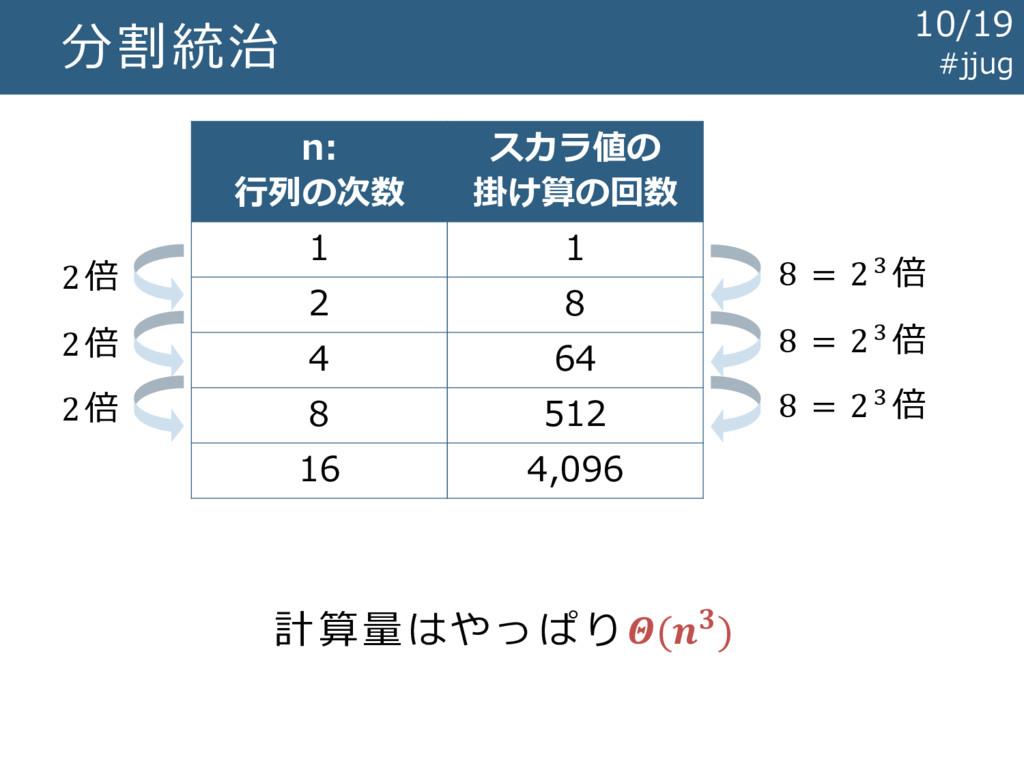 分割統治 n: 行列の次数 スカラ値の 掛け算の回数 1 1 2 8 4 64 8 512 1...