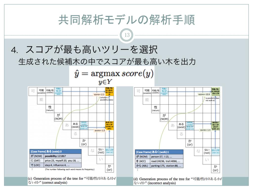 共同解析モデルの解析手順 13  είΞ͕࠷ߴ͍πϦʔΛબ ੜ͞ΕͨީิͷதͰ...