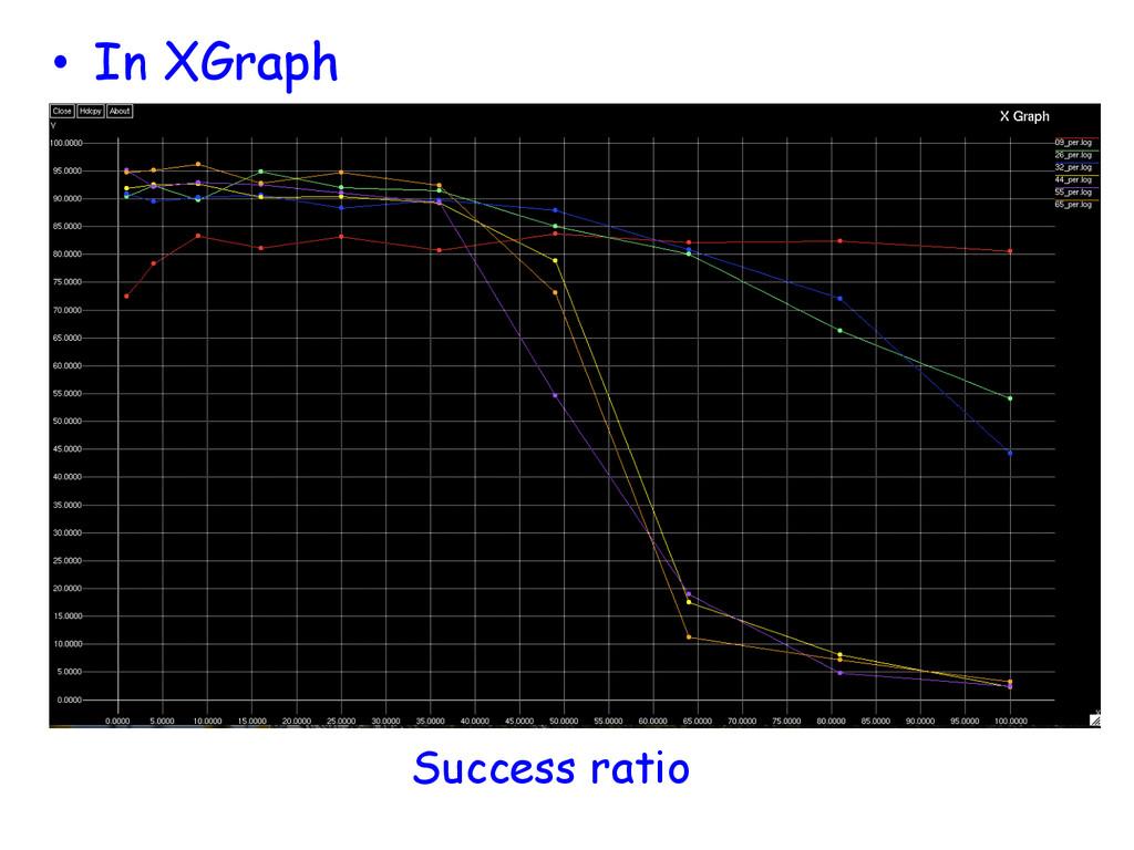 • In XGraph Success ratio