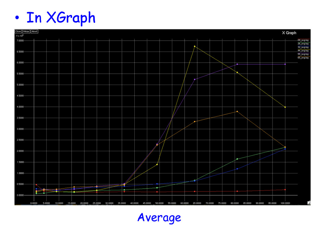 • In XGraph Average