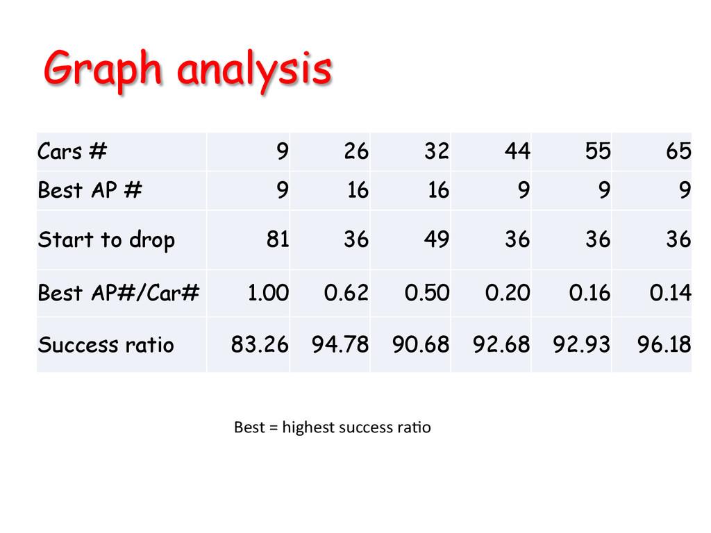 Graph analysis Cars # 9 26 32 44 55 65 Best AP...