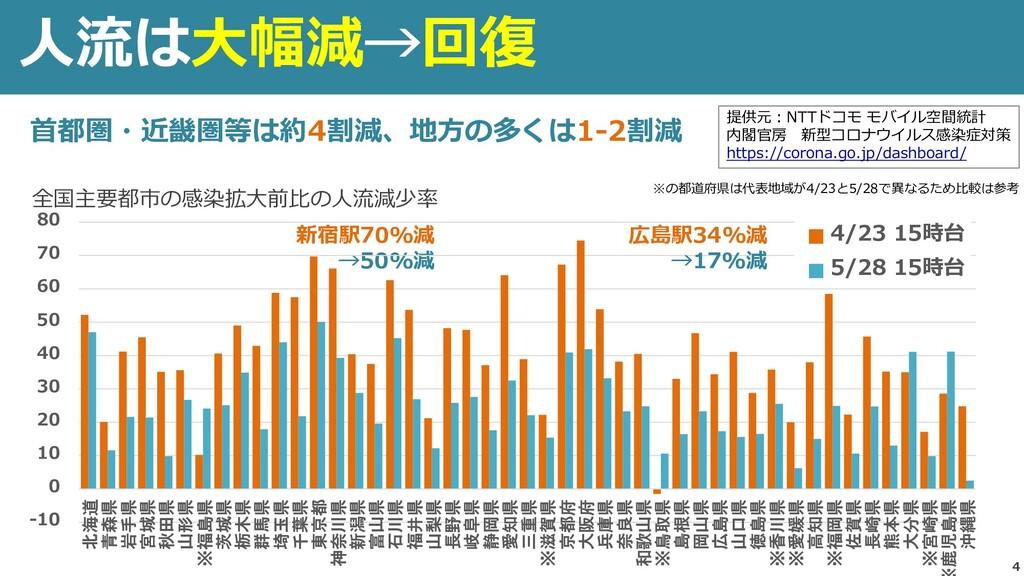 4 人流は大幅減→回復 全国主要都市の感染拡大前比の人流減少率 提供元:NTTドコモ モバイル...