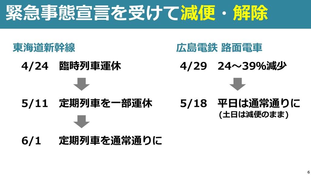 6 緊急事態宣言を受けて減便・解除 広島電鉄 路面電車 4/29 24~39%減少 5/18 ...